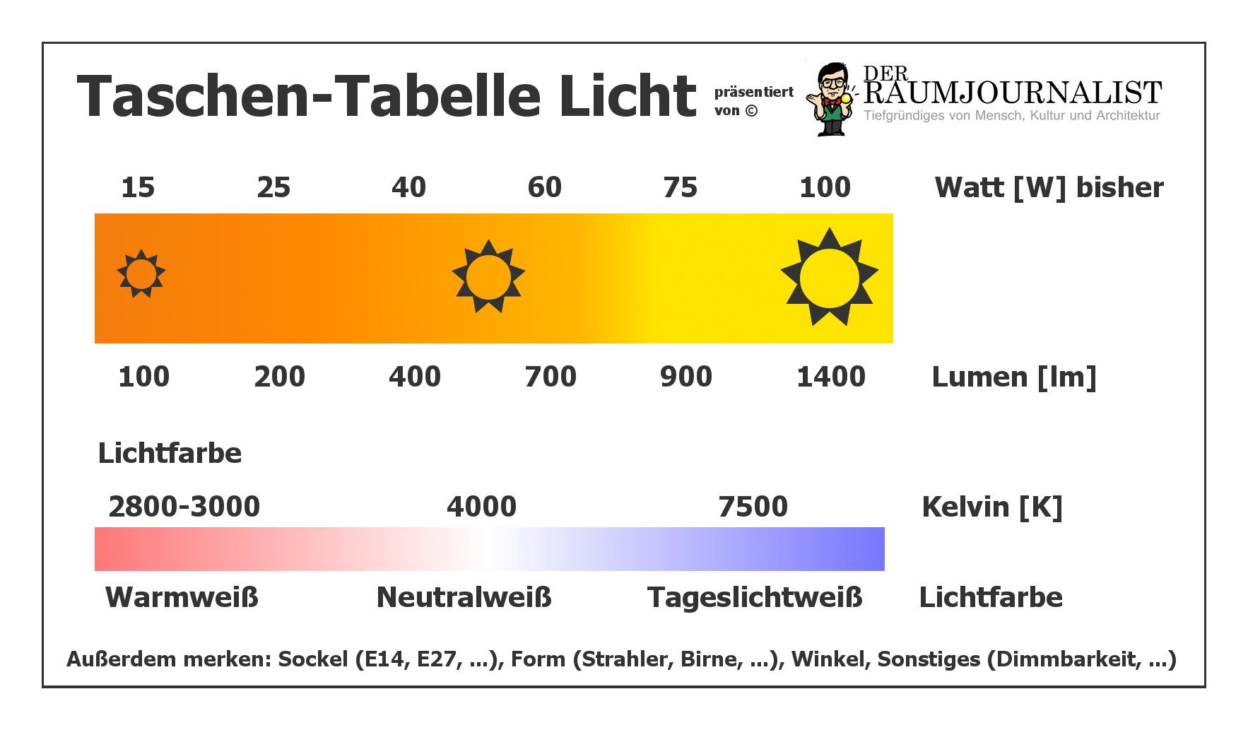 Farbtemperatur Tabelle der raumjournalist der virtuelle journalist für architekten
